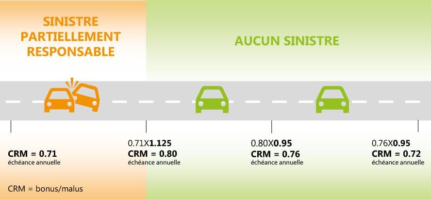 Le Bonus Malus Pour Les Vehicules De Collection Clavel Assurances